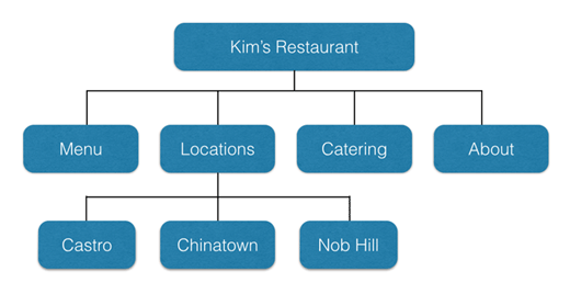 3-example-site-structure